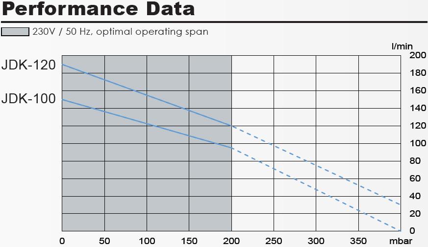 secoh-jdk-100-120-performance-table.jpg